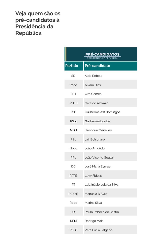 f20-07-18-Pré-candidatos.png